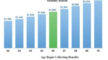 How to Get a Bigger Social Security Retirement Benefit